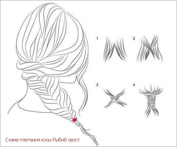 плетение косы рыбий хвост пошагово