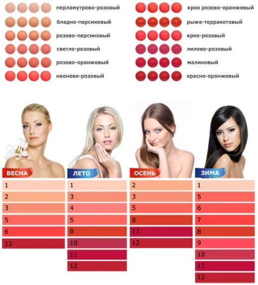 по цветотипу выбрать губную помаду