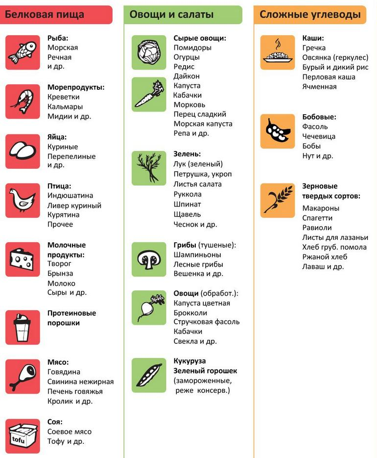таблица белков и углеводов