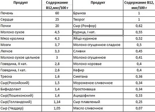 таблица содержания в12 в продуктах